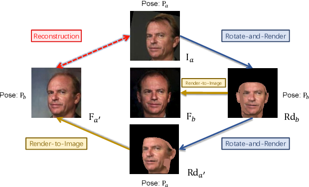 Figure 2 for Rotate-and-Render: Unsupervised Photorealistic Face Rotation from Single-View Images