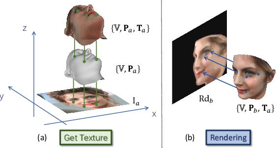 Figure 4 for Rotate-and-Render: Unsupervised Photorealistic Face Rotation from Single-View Images