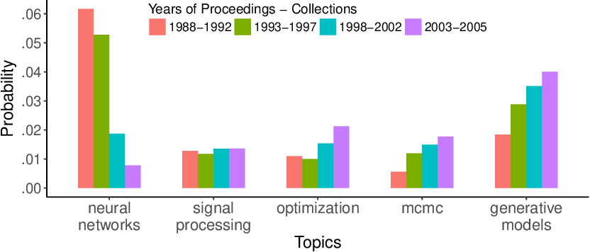 Figure 1 for Analyses of Multi-collection Corpora via Compound Topic Modeling