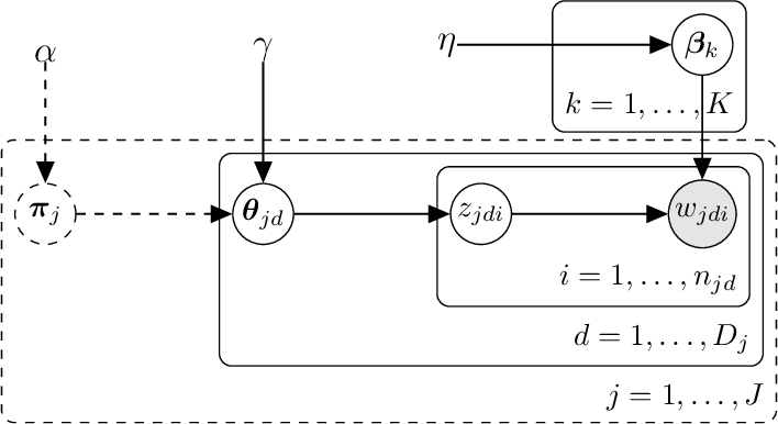 Figure 3 for Analyses of Multi-collection Corpora via Compound Topic Modeling