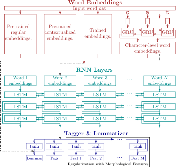 Figure 1 for UDPipe at SIGMORPHON 2019: Contextualized Embeddings, Regularization with Morphological Categories, Corpora Merging
