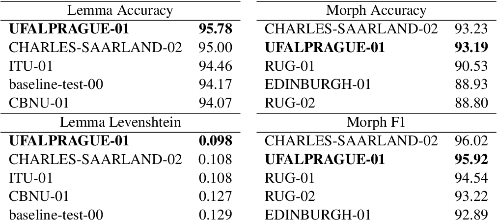 Figure 3 for UDPipe at SIGMORPHON 2019: Contextualized Embeddings, Regularization with Morphological Categories, Corpora Merging