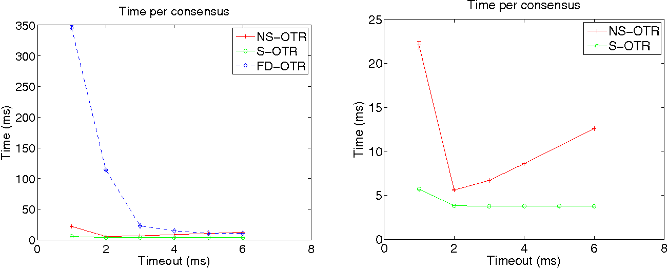 Figure 3 from Swift Algorithms for Repeated Consensus