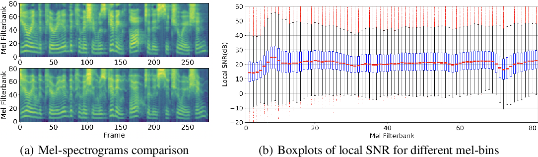 Figure 3 for Embodied Self-supervised Learning by Coordinated Sampling and Training