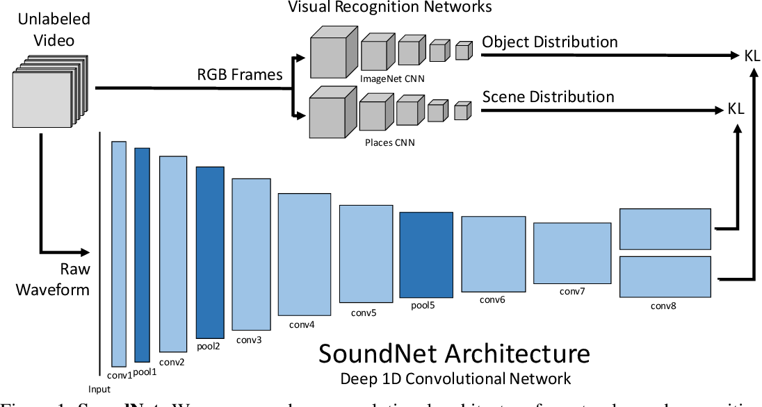 Figure 1 for SoundNet: Learning Sound Representations from Unlabeled Video