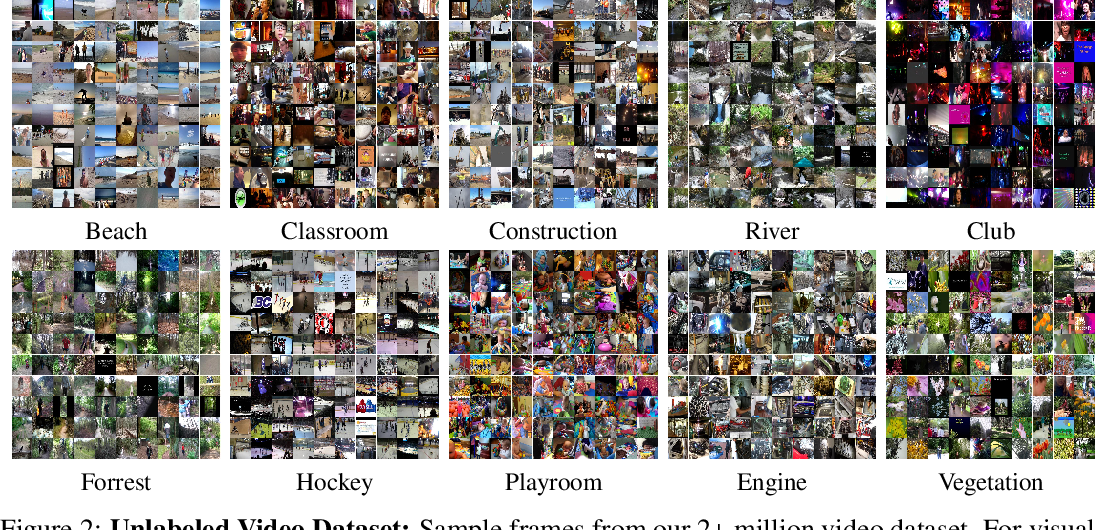 Figure 3 for SoundNet: Learning Sound Representations from Unlabeled Video