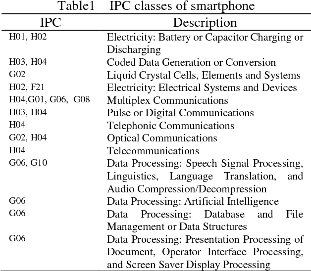 Table 1 From A Comparison Study On The Vertical Integration And