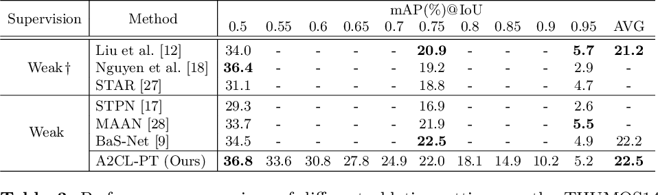 Figure 4 for Adversarial Background-Aware Loss for Weakly-supervised Temporal Activity Localization