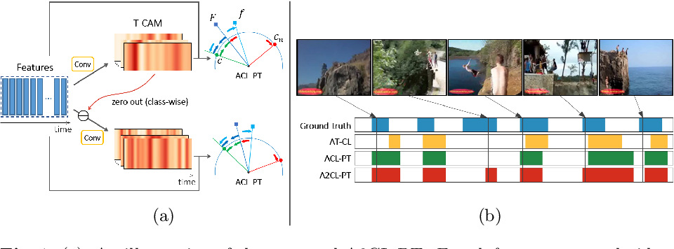 Figure 1 for Adversarial Background-Aware Loss for Weakly-supervised Temporal Activity Localization