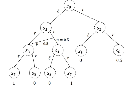 Figure 1 for Off-Policy Policy Gradient with State Distribution Correction