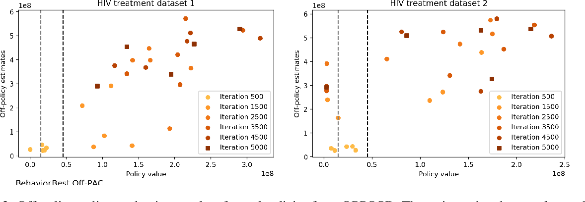 Figure 4 for Off-Policy Policy Gradient with State Distribution Correction