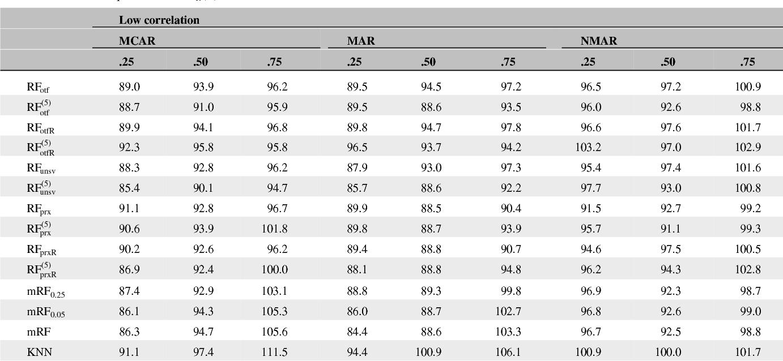 Figure 4 for Random Forest Missing Data Algorithms