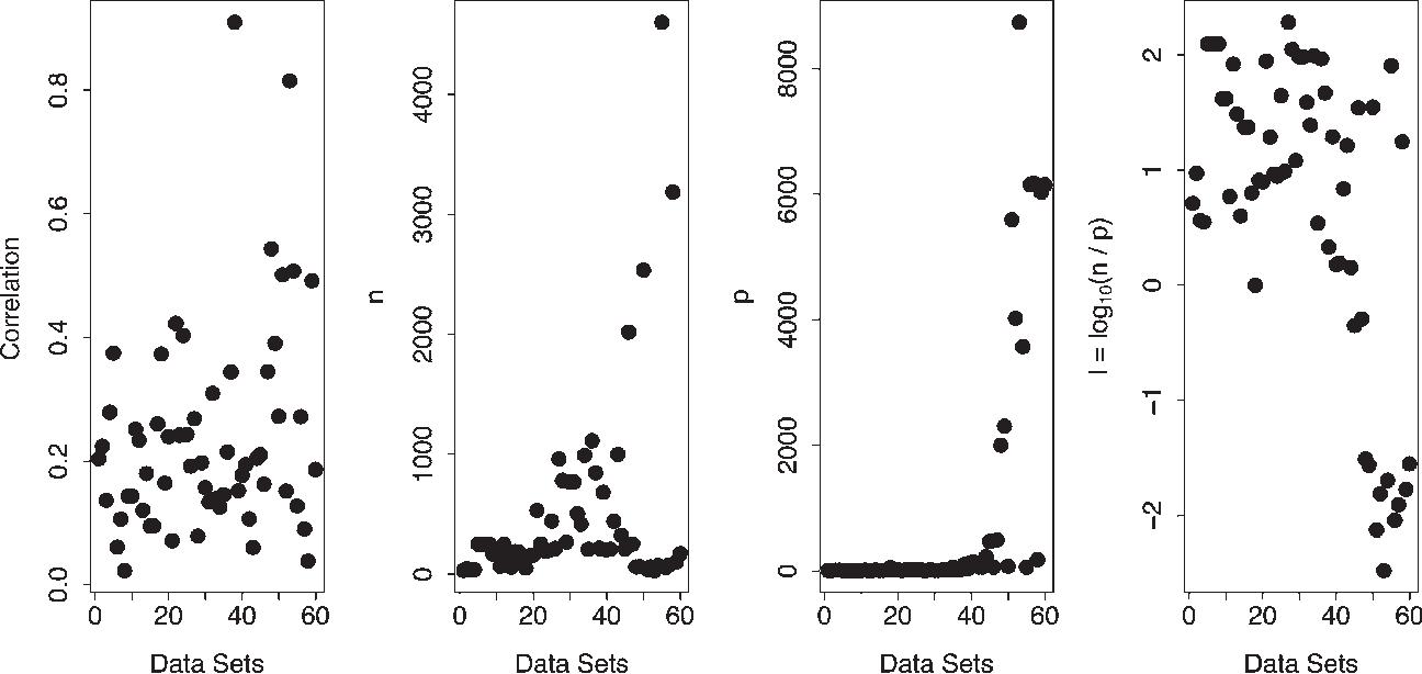 Figure 2 for Random Forest Missing Data Algorithms