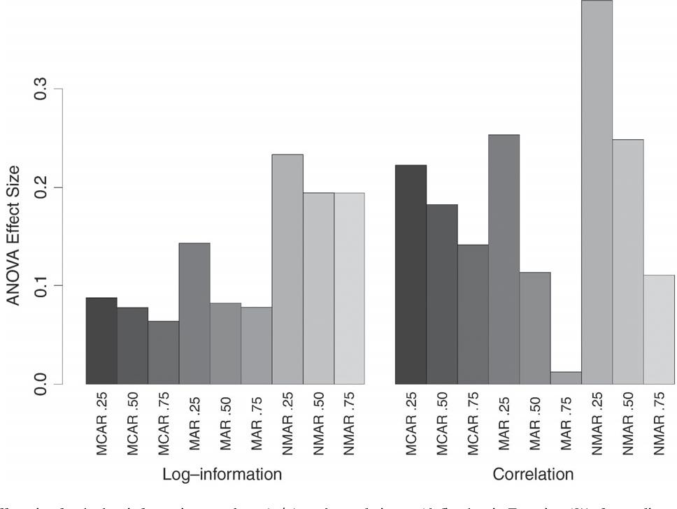 Figure 3 for Random Forest Missing Data Algorithms