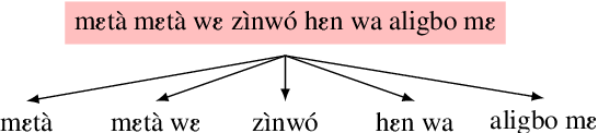 Figure 3 for Crowdsourced Phrase-Based Tokenization for Low-Resourced Neural Machine Translation: The Case of Fon Language