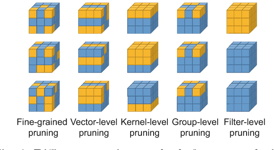Figure 2 for Recent Advances in Efficient Computation of Deep Convolutional Neural Networks