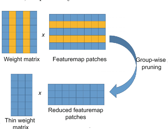 Figure 3 for Recent Advances in Efficient Computation of Deep Convolutional Neural Networks