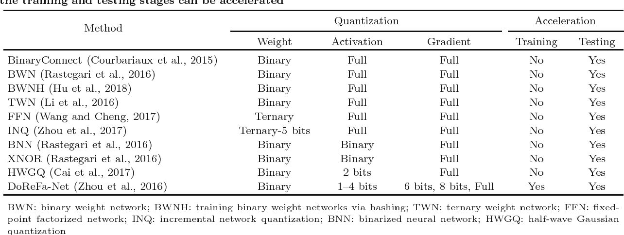 Figure 4 for Recent Advances in Efficient Computation of Deep Convolutional Neural Networks