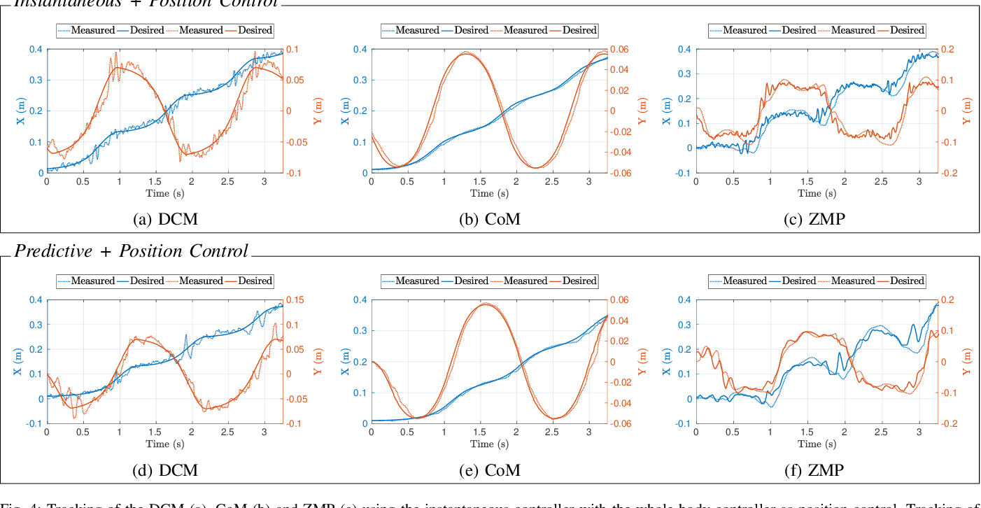 Figure 4 for A Benchmarking of DCM Based Architectures for Position and Velocity Controlled Walking of Humanoid Robots