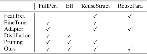 Figure 1 for Adapting by Pruning: A Case Study on BERT