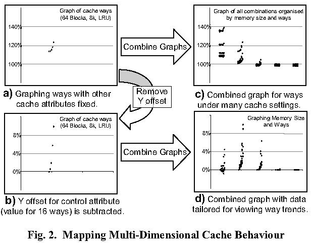 Fig. 2. Mapping Multi-Dimensional Cache Behaviour
