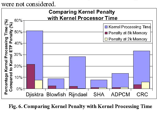 Fig. 6. Comparing Kernel Penalty with Kernel Processing Time
