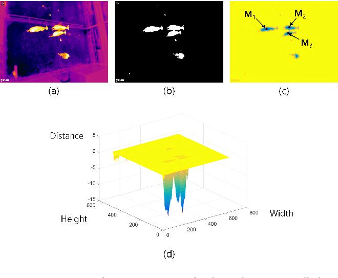 Thermal Sensor-Based Multiple Object Tracking for Intelligent