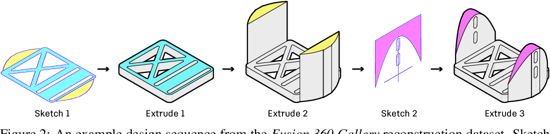 Figure 3 for Fusion 360 Gallery: A Dataset and Environment for Programmatic CAD Reconstruction