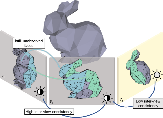 Figure 1 for Consistent Mesh Colors for Multi-View Reconstructed 3D Scenes