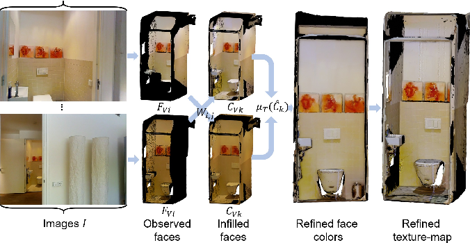 Figure 2 for Consistent Mesh Colors for Multi-View Reconstructed 3D Scenes