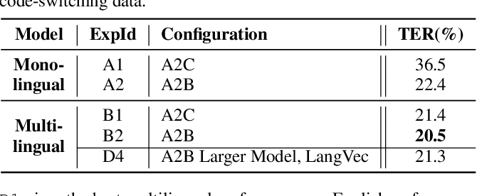 Figure 3 for Bytes are All You Need: End-to-End Multilingual Speech Recognition and Synthesis with Bytes