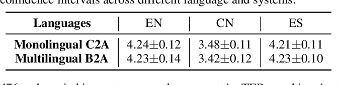 Figure 4 for Bytes are All You Need: End-to-End Multilingual Speech Recognition and Synthesis with Bytes