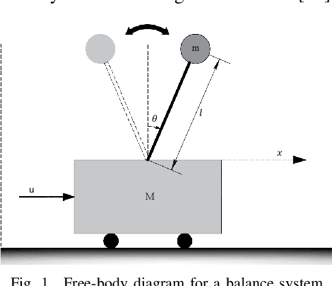 Figure 1 for Data-Driven Optimized Tracking Control Heuristic for MIMO Structures: A Balance System Case Study