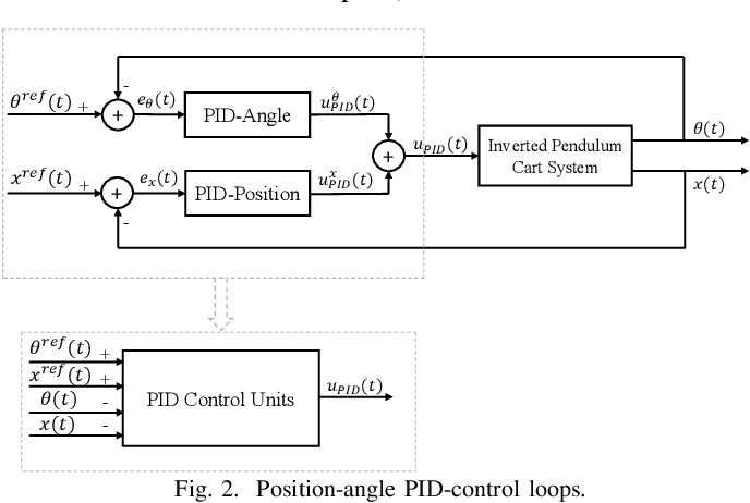 Figure 2 for Data-Driven Optimized Tracking Control Heuristic for MIMO Structures: A Balance System Case Study