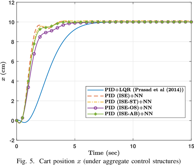 Figure 4 for Data-Driven Optimized Tracking Control Heuristic for MIMO Structures: A Balance System Case Study