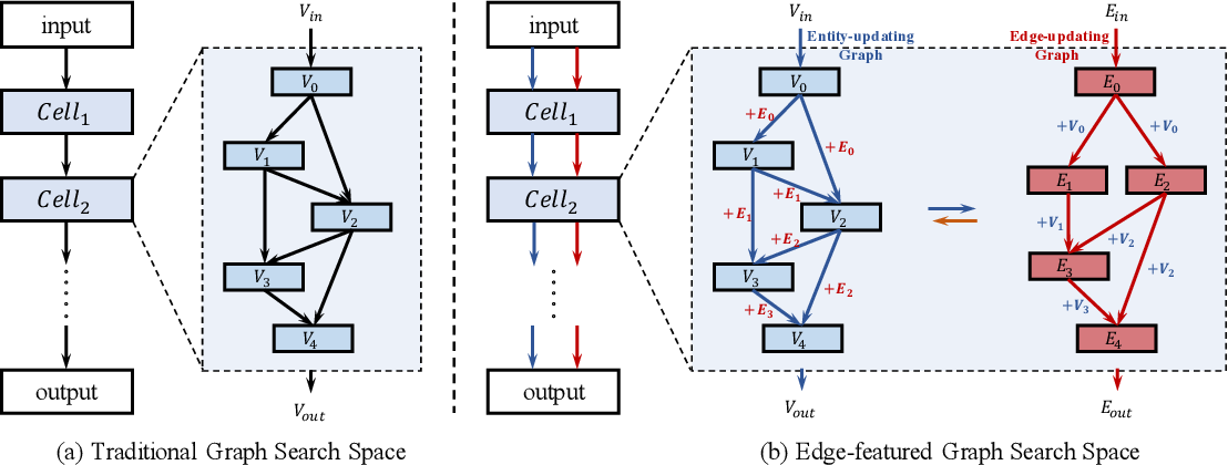 Figure 1 for Edge-featured Graph Neural Architecture Search