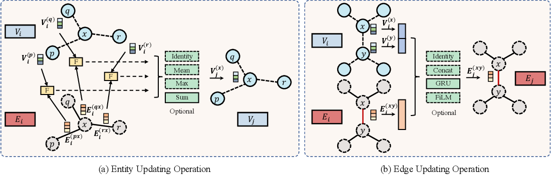 Figure 3 for Edge-featured Graph Neural Architecture Search