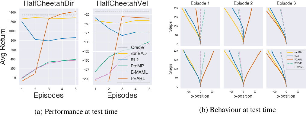 Figure 4 for VariBAD: A Very Good Method for Bayes-Adaptive Deep RL via Meta-Learning