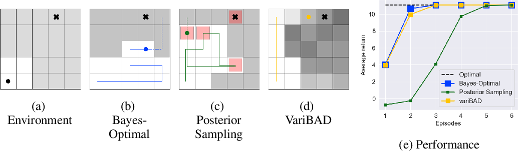 Figure 1 for VariBAD: A Very Good Method for Bayes-Adaptive Deep RL via Meta-Learning