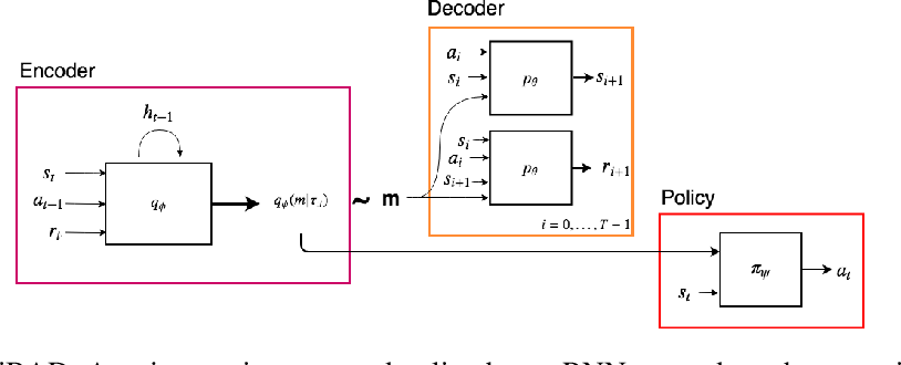 Figure 2 for VariBAD: A Very Good Method for Bayes-Adaptive Deep RL via Meta-Learning