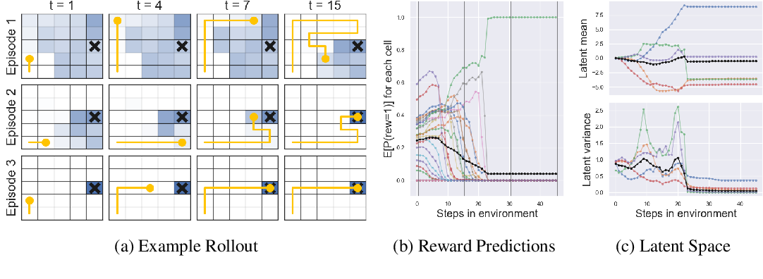 Figure 3 for VariBAD: A Very Good Method for Bayes-Adaptive Deep RL via Meta-Learning