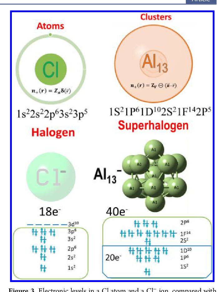 Figure 1 from Special and general superatoms  - Semantic Scholar