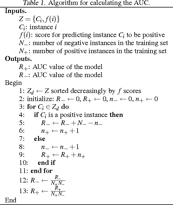 A scored AUC Metric for Classifier Evaluation and Selection