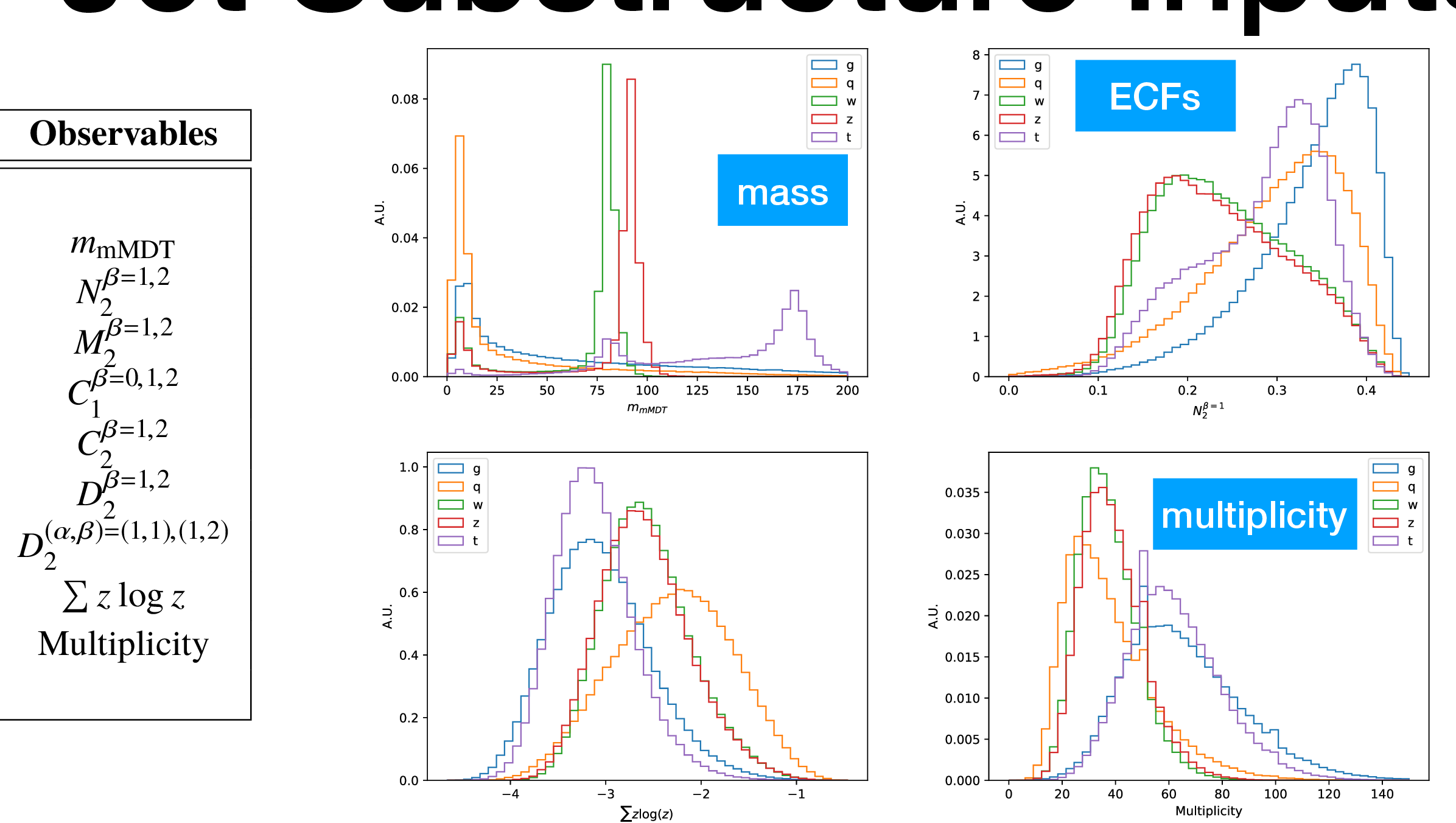 Figure 1 for Fast inference of deep neural networks in FPGAs for particle physics
