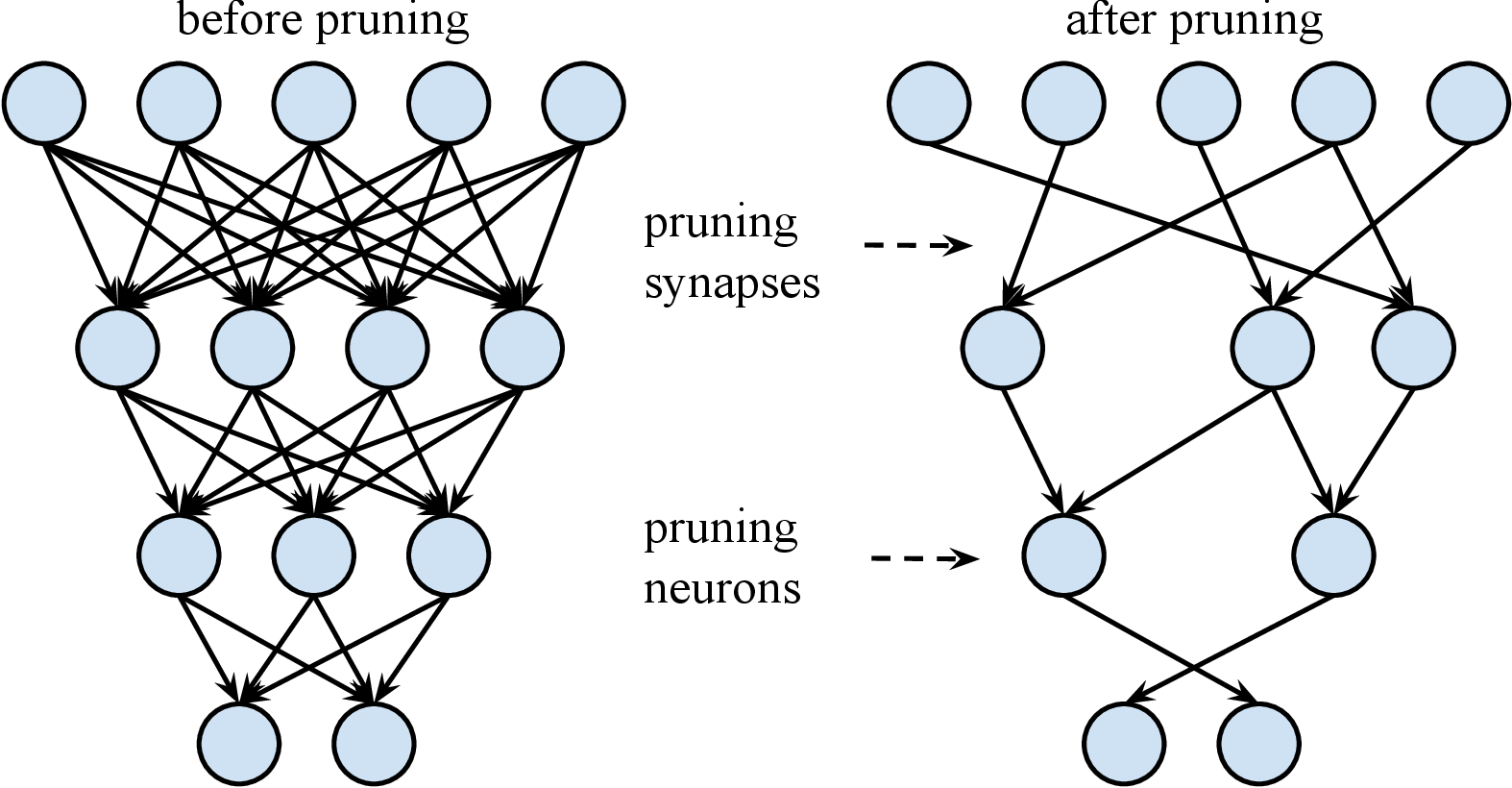 Figure 3 for Fast inference of deep neural networks in FPGAs for particle physics