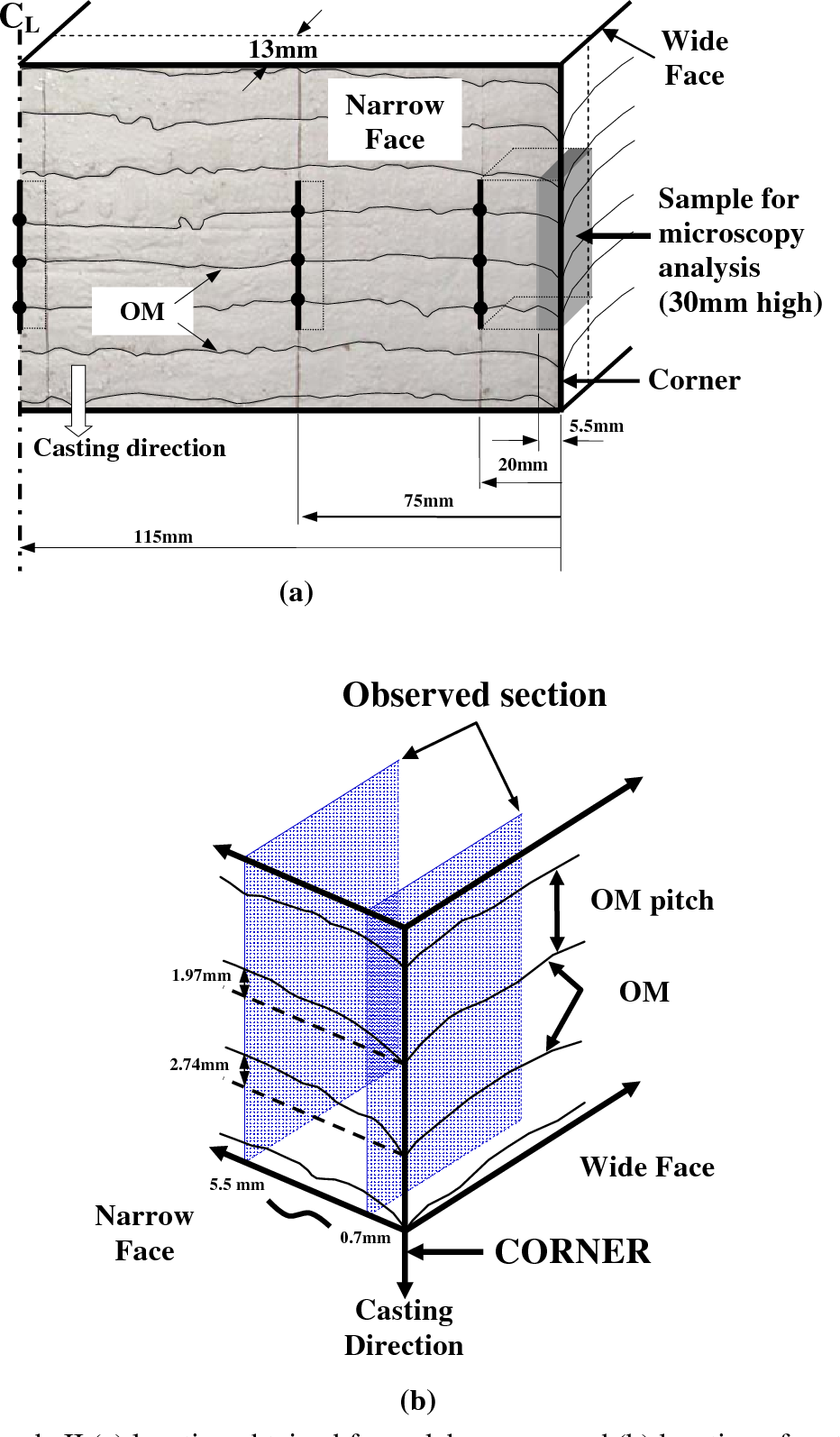 figure 3 – sample ii (a) location obtained from slab corners and (b