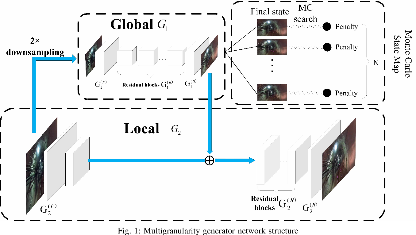Figure 1 for Downhole Track Detection via Multiscale Conditional Generative Adversarial Nets