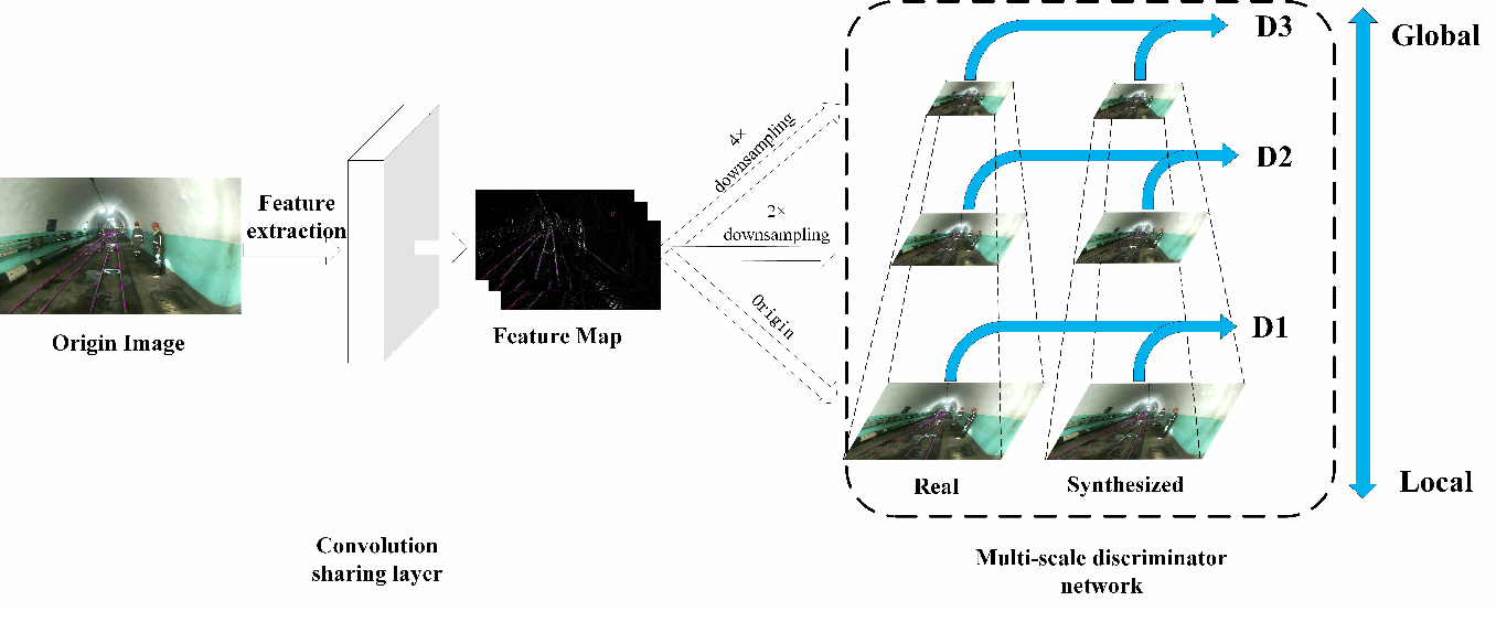 Figure 2 for Downhole Track Detection via Multiscale Conditional Generative Adversarial Nets