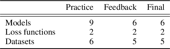 Figure 1 for Bayesian Optimization is Superior to Random Search for Machine Learning Hyperparameter Tuning: Analysis of the Black-Box Optimization Challenge 2020