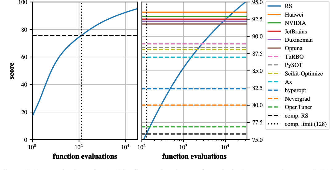 Figure 2 for Bayesian Optimization is Superior to Random Search for Machine Learning Hyperparameter Tuning: Analysis of the Black-Box Optimization Challenge 2020